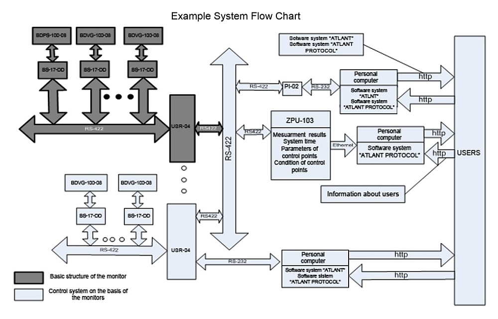 dozor_schematic